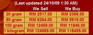 harga emas 24 10 09